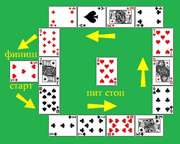 Дайтона (Daytona) - карточная игра